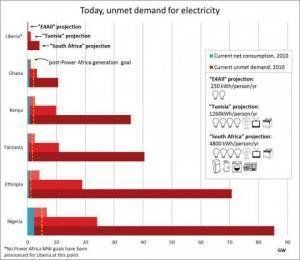 Current estimated unmet need for electricity in Africa